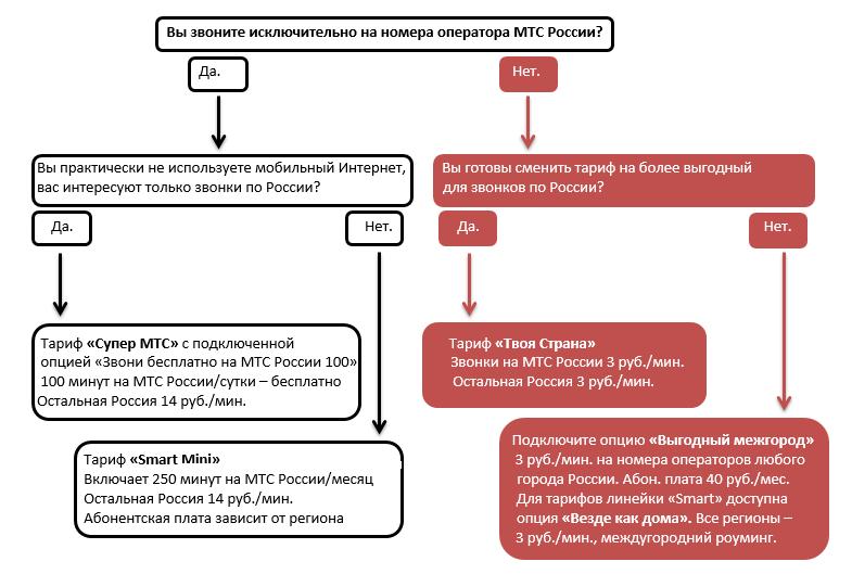 Какой тариф МТС самый выгодный для звонков по России и интернета?