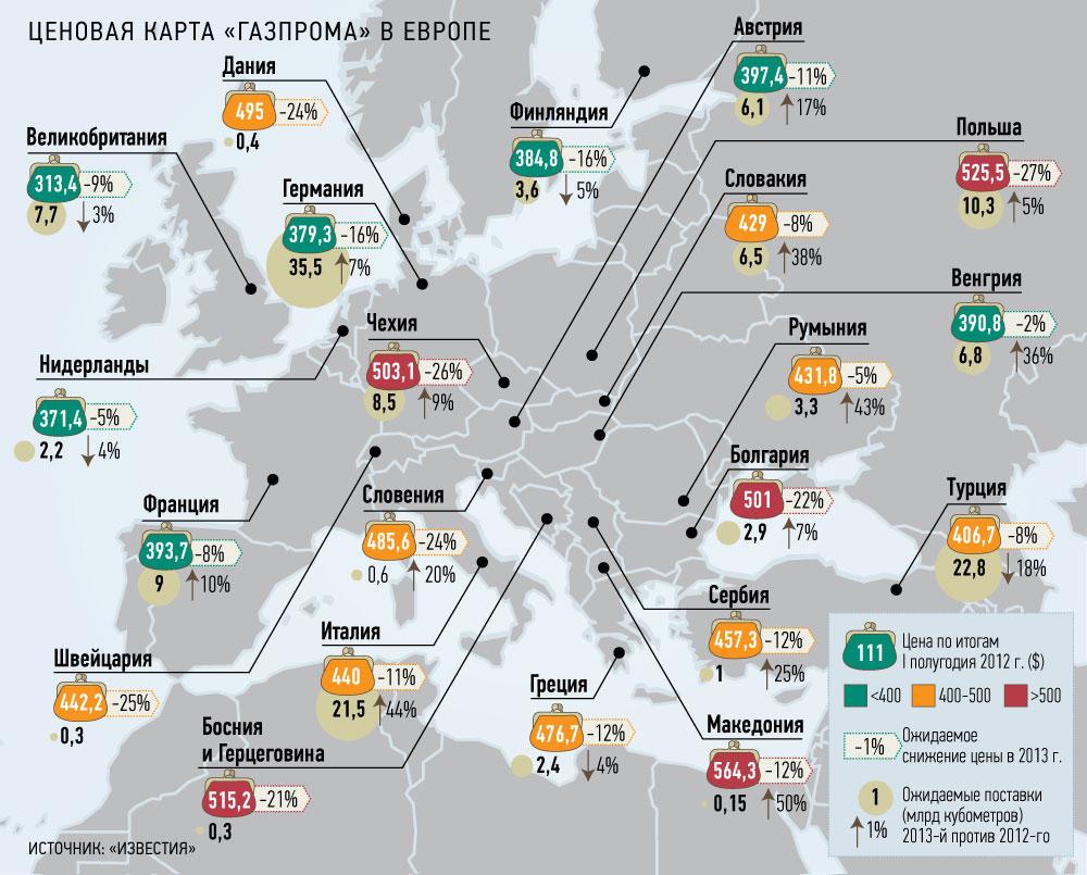 Сколько стоит газ в Европе