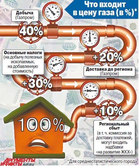Цена на газ в России