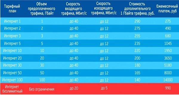Тарифы на спутниковый интернет от Триколор ТВ